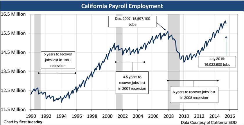 california payroll employment