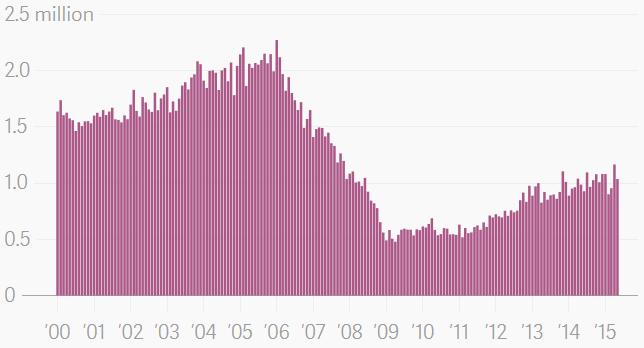 california housing stats