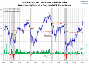 consumer board consumer confidence index