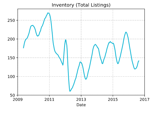 inventory total listings