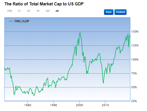 the ratio of total market cap to us GDP