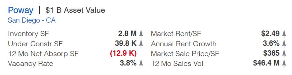 poway ca retail stats