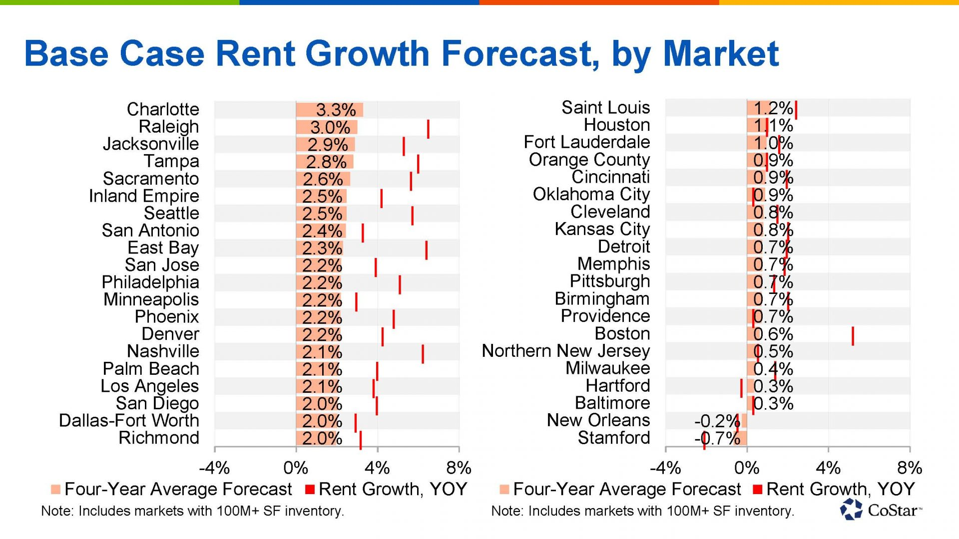 base case rent growth forecast by market