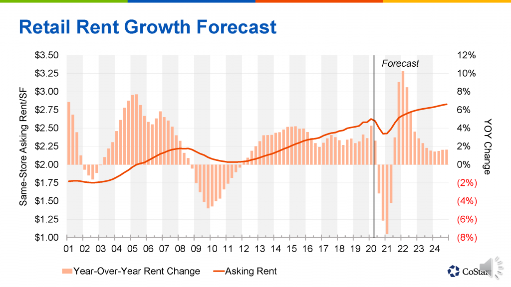 retail rent growth forecast