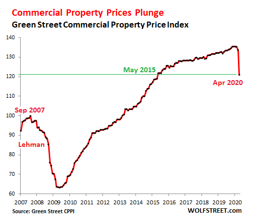 Commercial Property Prices Plunge