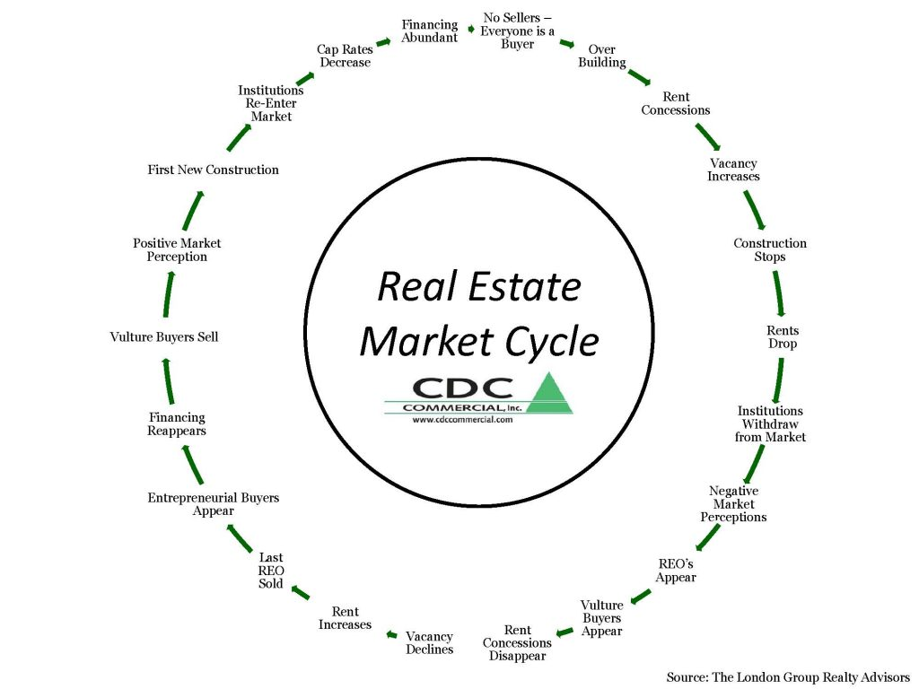 Real Estate Market Cycle