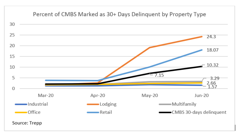percent of CMBS marked as 30+ days delinquent by property type