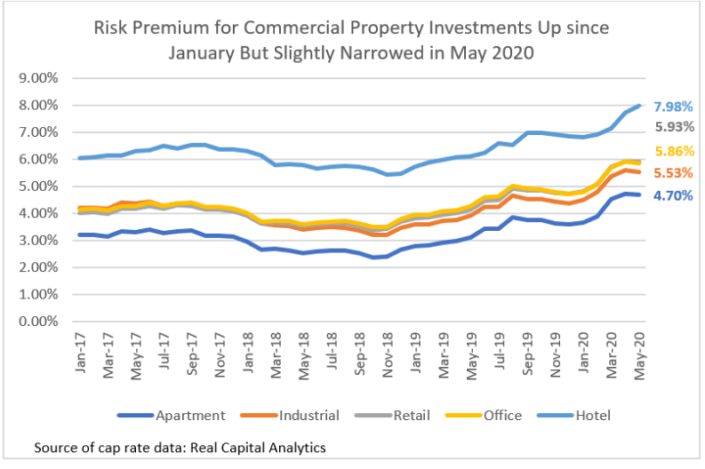 risk premium for commercial property investments up since january