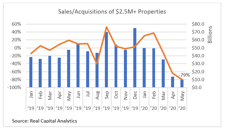 sales/acquisitions of $2.5M+ Properties