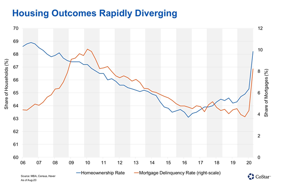 housing outcomes rapidly diverging