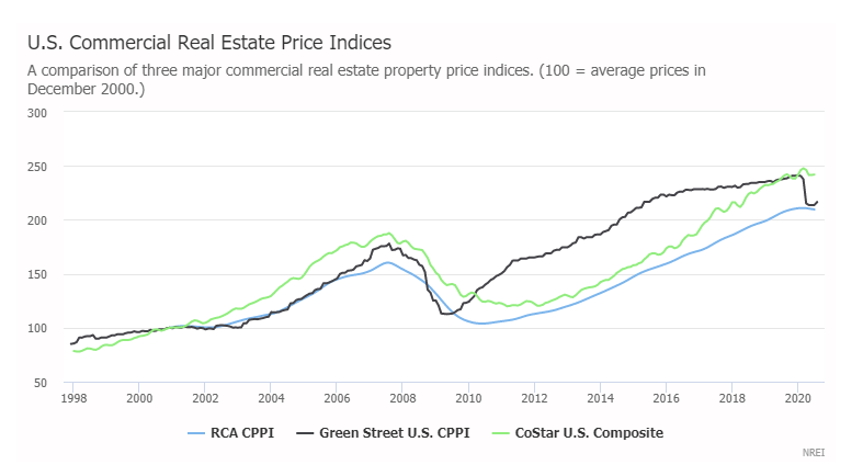 US CRE Pricing