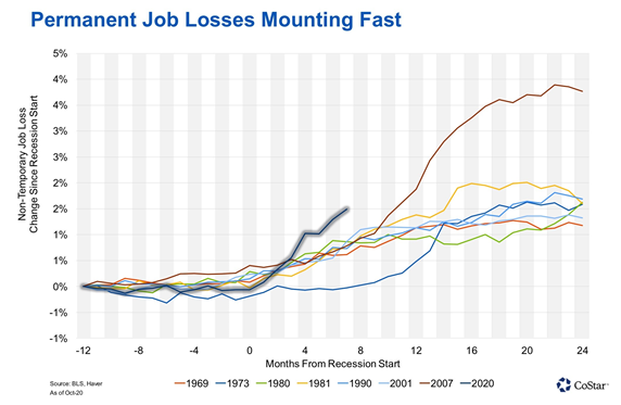 permanent job losses mounting fast