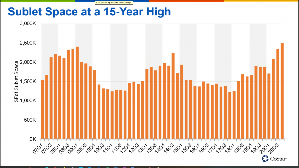 sublet space at a 15-year high