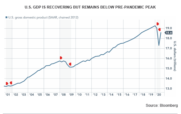 GDP recovery