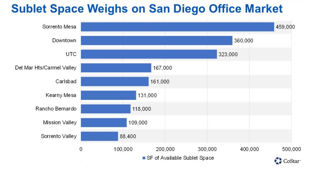 San Diego Sublease Market