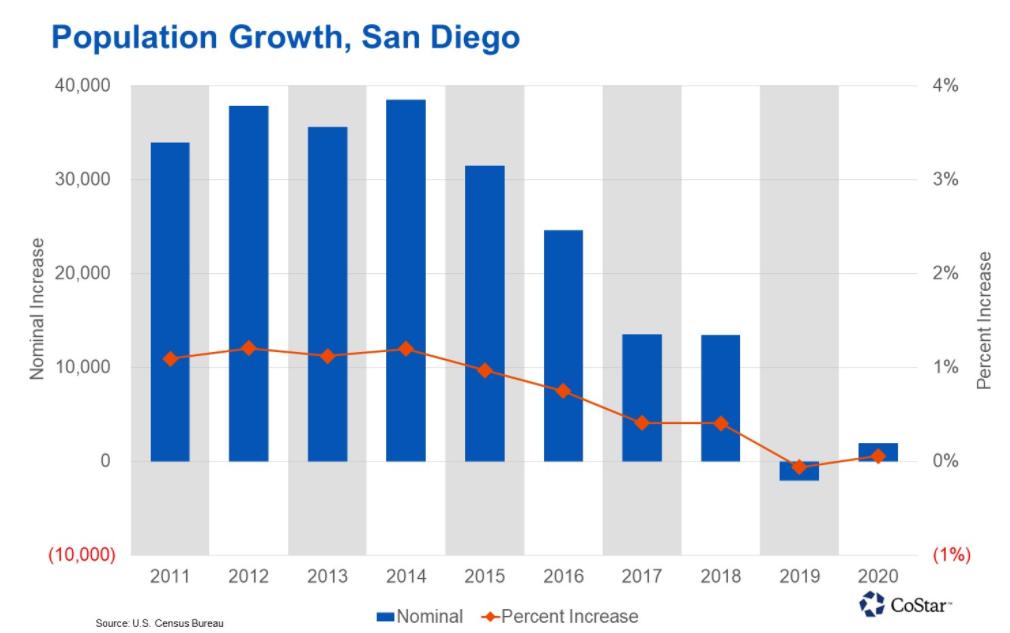 population growth in san diego
