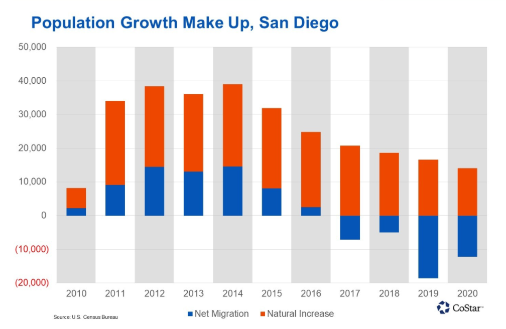 San Diego population growth make up